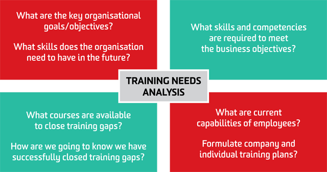 should organisations conduct a training needs analysis While several different approaches can be used to identify the training needs of an organisation, mcghee and thayer's three-level analysis is the most commonly used the model provides a systematic means of conducting a tna at three levels: organisational, operational (or task), and individual (or person.