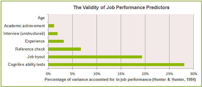 Validity of Job Performance Predictors