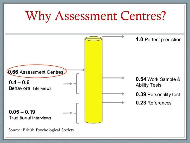 Why Assessment Centres