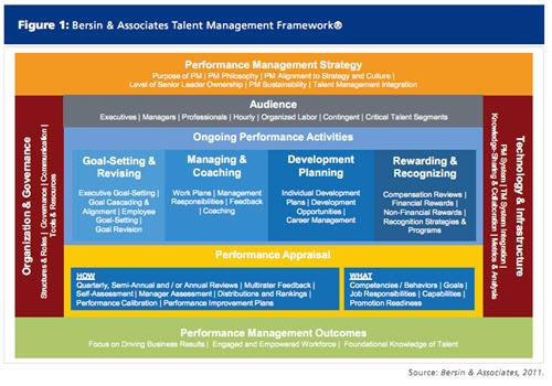 Performance Management Frameworks