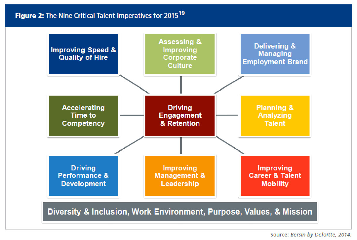Nine Critical Talent Imperatives for 2015